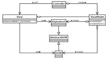 XML を使った View の図