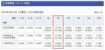 ジャパンネット銀行の定期預金金利の図