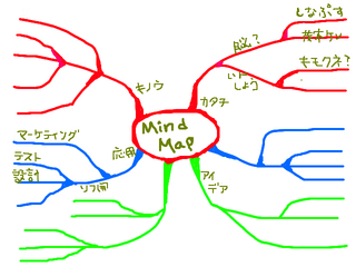 マインドマップを描いてみたの図