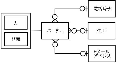 パーティパターンの図