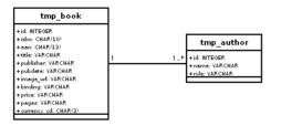 作業テーブルの図