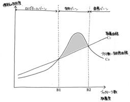 ブックマーク数と有用度の関係を表わした図